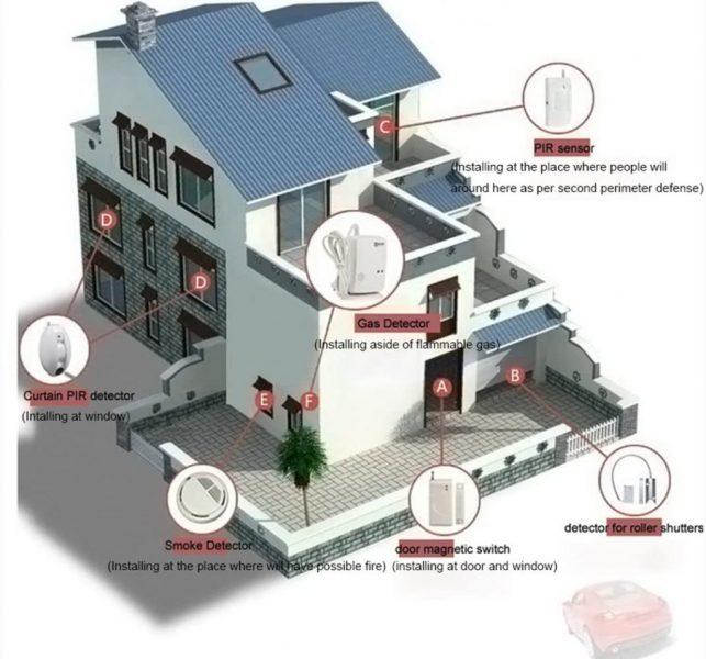 🥇 Sistema de Seguridad GSM Hogar D1D9